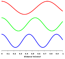 Frequency of energies carried by Photons