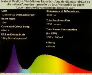 AAP TMC GroBeam 600, 1500 natural daylight light spectrum