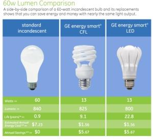 Aquarium LED Savings Review Help