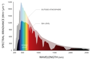 spectral irradiance of sun, iside and outside atmosphere