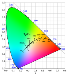 Planckian Locus, the CIE 1931 x,y chromaticity space