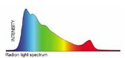 EcoTech Radion Spectrograph