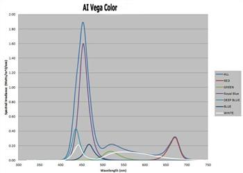 Led Aquarium Light Review Aquaray Ecotech Ai Vega