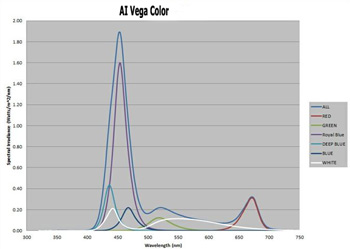 Aqua Illuminations Vega Color Spectrograph, Aquarium LED Reviews