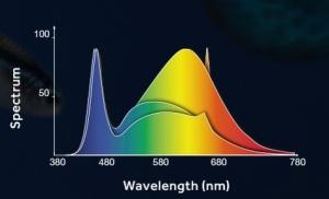 planted-2-0-spectrum
