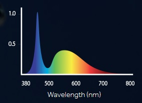 Fluvalultrabrightspectrum