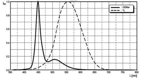 Osram Oslon NP Blue Wave Length Graph