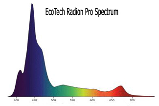 EcoTech Radion Spectrograph PUR, Useful light energy